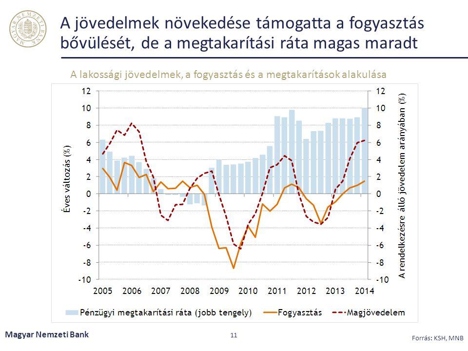A jövedelmek növekedése támogatta a fogyasztás bővülését, de a megtakarítási ráta magas maradt Magyar Nemzeti Bank 11 Forrás: KSH, MNB A lakossági jövedelmek, a fogyasztás és a megtakarítások alakulása