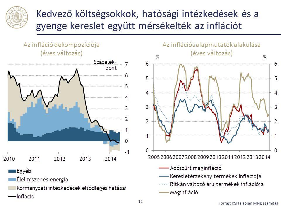 Kedvező költségsokkok, hatósági intézkedések és a gyenge kereslet együtt mérsékelték az inflációt 12 Forrás: KSH alapján MNB számítás Az infláció dekompozíciója (éves változás) Az inflációs alapmutatók alakulása (éves változás)