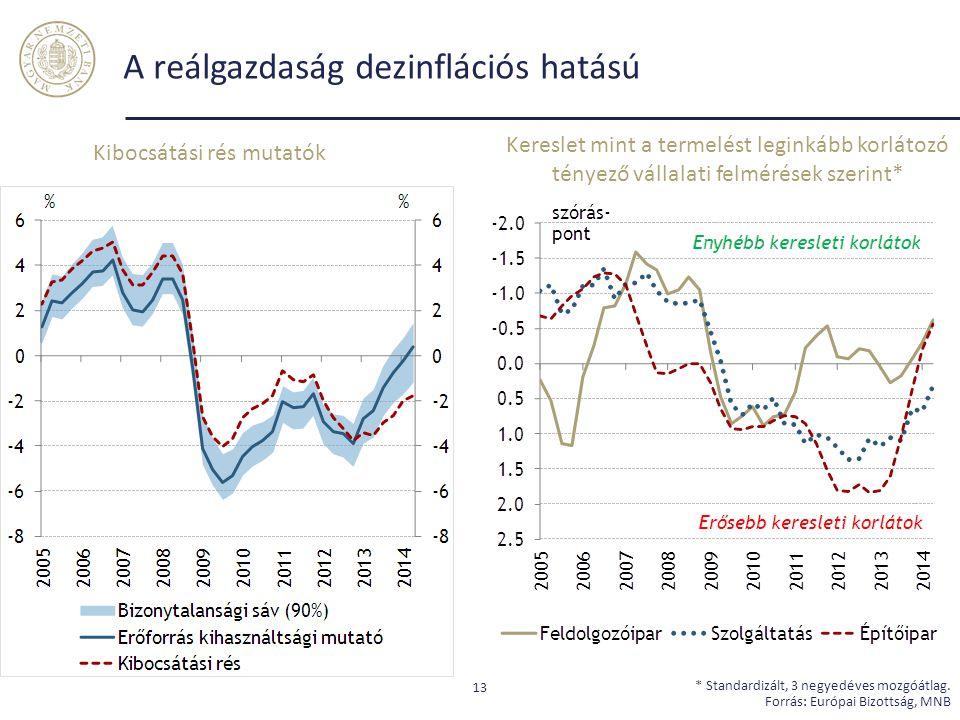 A reálgazdaság dezinflációs hatású 13 * Standardizált, 3 negyedéves mozgóátlag. Forrás: Európai Bizottság, MNB Kibocsátási rés mutatók Kereslet mint a