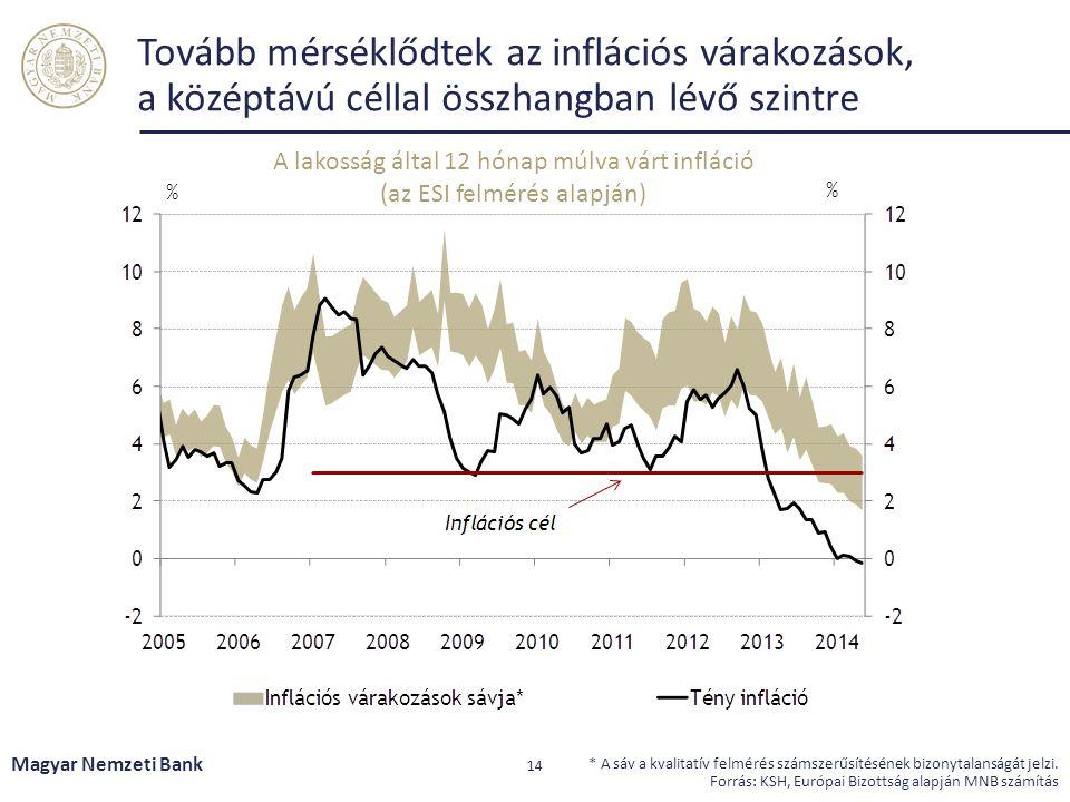 Tovább mérséklődtek az inflációs várakozások, a középtávú céllal összhangban lévő szintre Magyar Nemzeti Bank 14 * A sáv a kvalitatív felmérés számszerűsítésének bizonytalanságát jelzi.