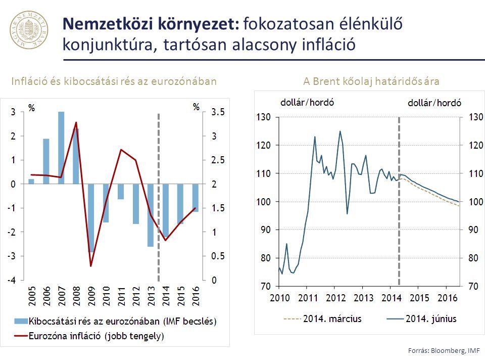 Nemzetközi környezet: fokozatosan élénkülő konjunktúra, tartósan alacsony infláció Forrás: Bloomberg, IMF Infláció és kibocsátási rés az eurozónábanA Brent kőolaj határidős ára