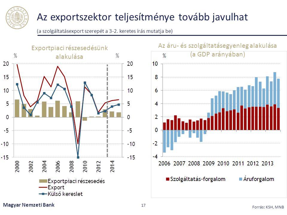 Az exportszektor teljesítménye tovább javulhat (a szolgáltatásexport szerepét a 3-2. keretes írás mutatja be) Magyar Nemzeti Bank 17 Forrás: KSH, MNB