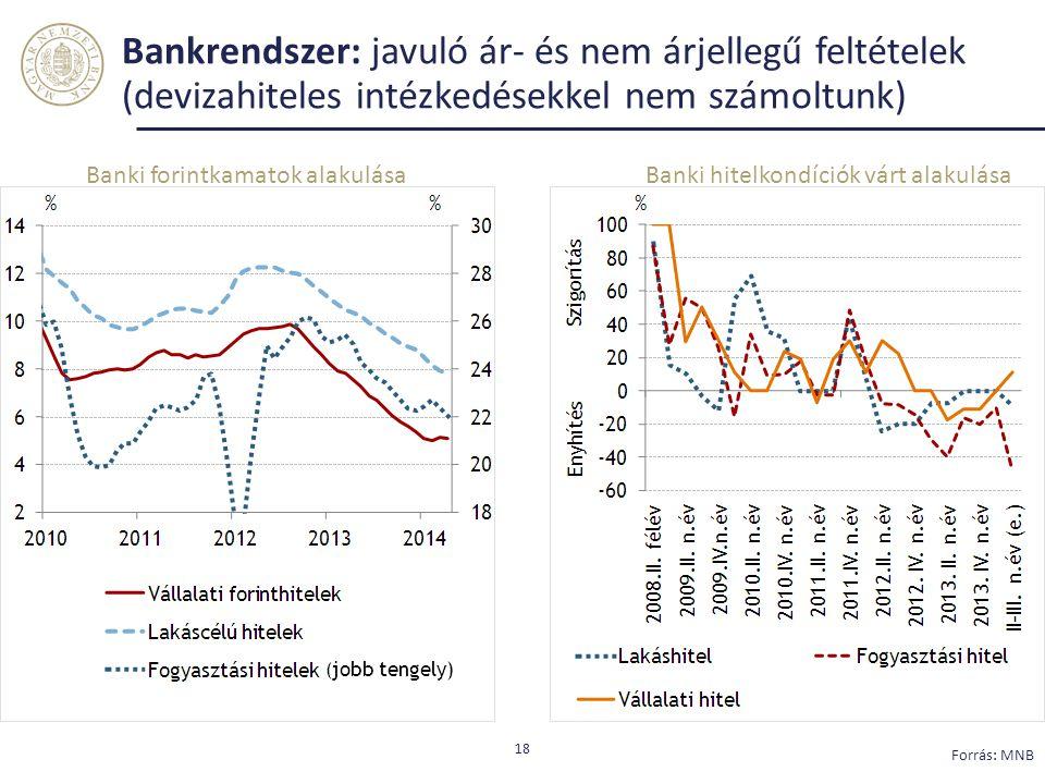 Bankrendszer: javuló ár- és nem árjellegű feltételek (devizahiteles intézkedésekkel nem számoltunk) 18 Forrás: MNB Banki hitelkondíciók várt alakulásaBanki forintkamatok alakulása ( jobb tengely)