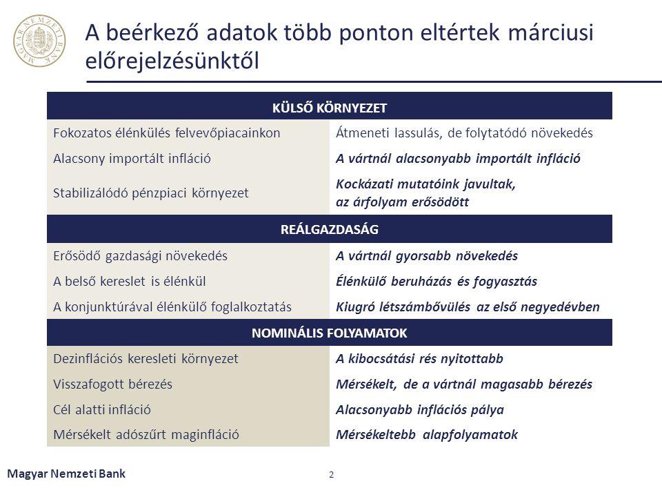 A beérkező adatok több ponton eltértek márciusi előrejelzésünktől Magyar Nemzeti Bank 2 KÜLSŐ KÖRNYEZET Fokozatos élénkülés felvevőpiacainkonÁtmeneti lassulás, de folytatódó növekedés Alacsony importált inflációA vártnál alacsonyabb importált infláció Stabilizálódó pénzpiaci környezet Kockázati mutatóink javultak, az árfolyam erősödött REÁLGAZDASÁG Erősödő gazdasági növekedésA vártnál gyorsabb növekedés A belső kereslet is élénkülÉlénkülő beruházás és fogyasztás A konjunktúrával élénkülő foglalkoztatásKiugró létszámbővülés az első negyedévben NOMINÁLIS FOLYAMATOK Dezinflációs keresleti környezetA kibocsátási rés nyitottabb Visszafogott bérezésMérsékelt, de a vártnál magasabb bérezés Cél alatti inflációAlacsonyabb inflációs pálya Mérsékelt adószűrt maginflációMérsékeltebb alapfolyamatok