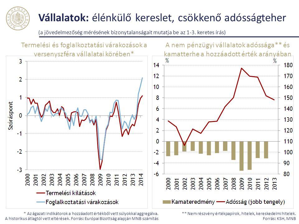 Vállalatok: élénkülő kereslet, csökkenő adósságteher (a jövedelmezőség mérésének bizonytalanságait mutatja be az 1-3. keretes írás) ** Nem részvény ér