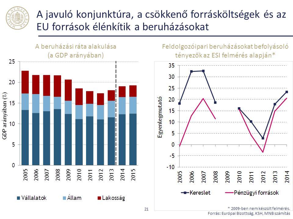 A javuló konjunktúra, a csökkenő forrásköltségek és az EU források élénkítik a beruházásokat 21 * 2009-ben nem készült felmérés. Forrás: Európai Bizot