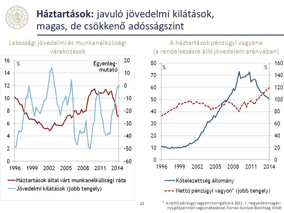 Háztartások: javuló jövedelmi kilátások, magas, de csökkenő adósságszint 23 * A nettó pénzügyi vagyont korrigáltuk a 2011. I. negyedévi magán- nyugdíj