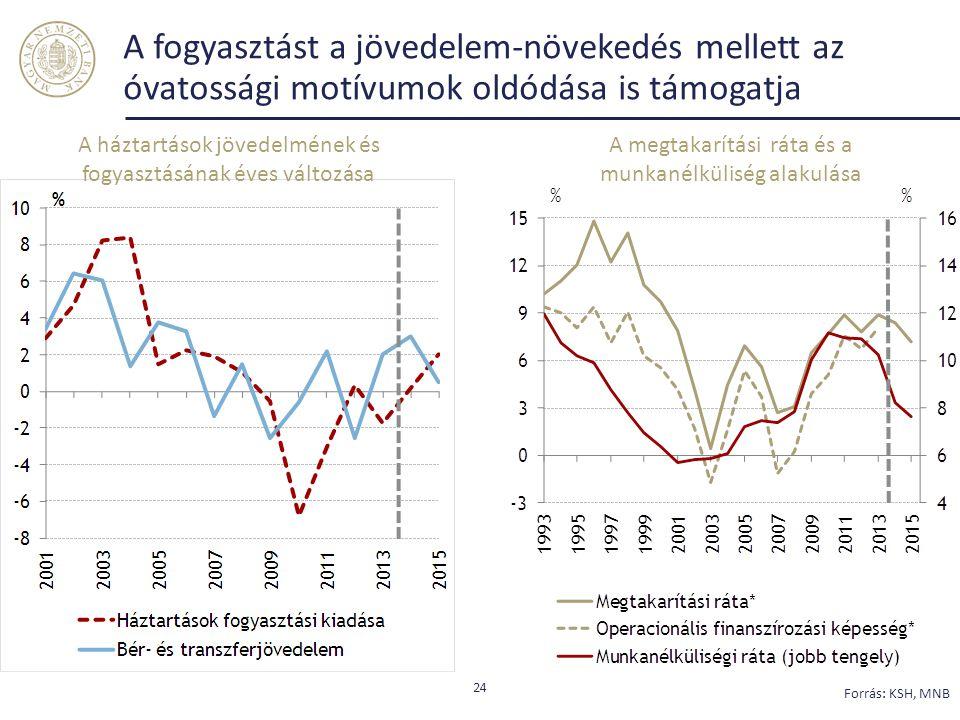 A fogyasztást a jövedelem-növekedés mellett az óvatossági motívumok oldódása is támogatja 24 Forrás: KSH, MNB A háztartások jövedelmének és fogyasztásának éves változása A megtakarítási ráta és a munkanélküliség alakulása