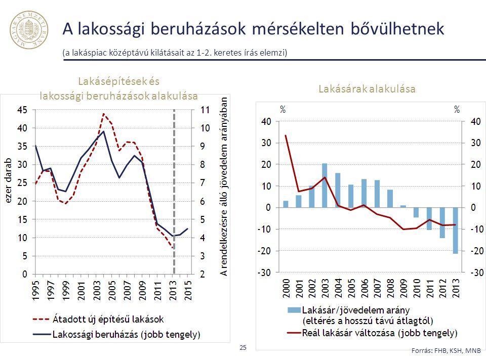 A lakossági beruházások mérsékelten bővülhetnek (a lakáspiac középtávú kilátásait az 1-2. keretes írás elemzi) 25 Lakásárak alakulása Lakásépítések és