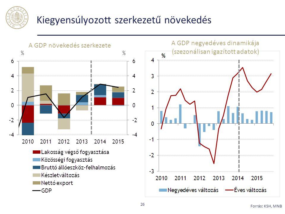 Kiegyensúlyozott szerkezetű növekedés 26 Forrás: KSH, MNB A GDP növekedés szerkezete A GDP negyedéves dinamikája (szezonálisan igazított adatok)