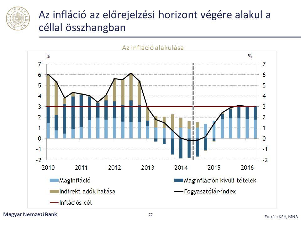 Az infláció az előrejelzési horizont végére alakul a céllal összhangban Magyar Nemzeti Bank 27 Forrás: KSH, MNB Az infláció alakulása