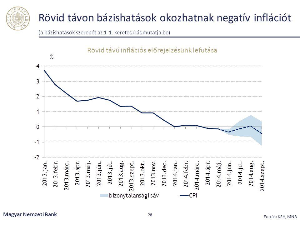 Rövid távon bázishatások okozhatnak negatív inflációt (a bázishatások szerepét az 1-1. keretes írás mutatja be) Magyar Nemzeti Bank 28 Forrás: KSH, MN