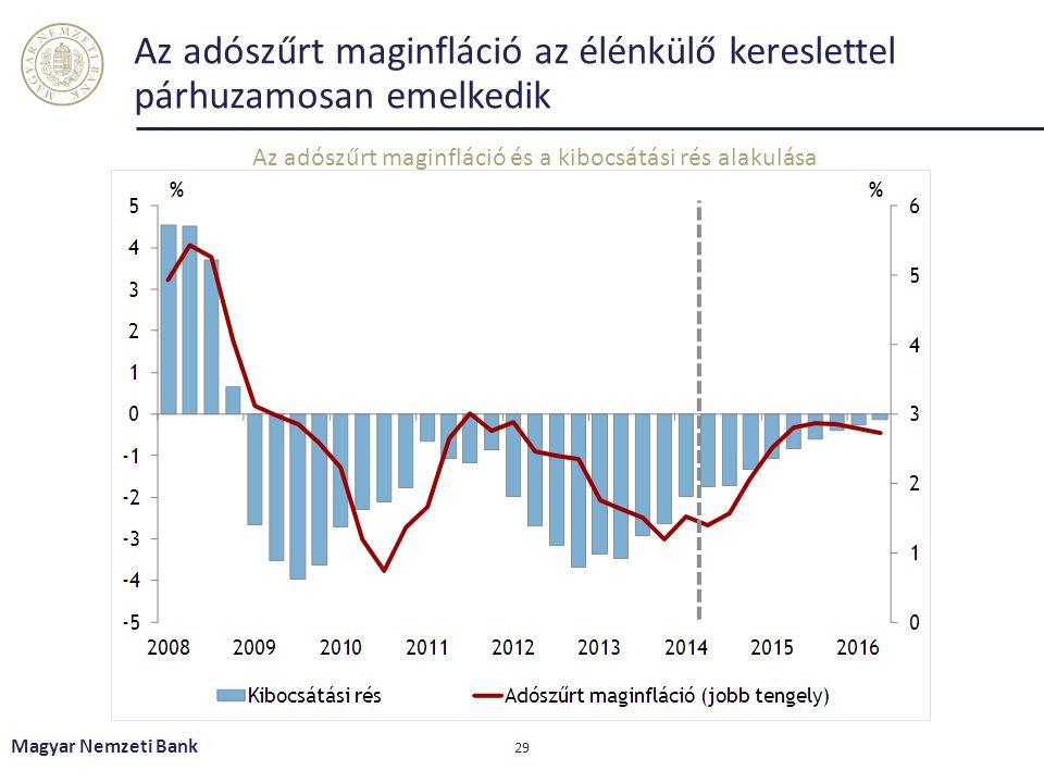 Az adószűrt maginfláció az élénkülő kereslettel párhuzamosan emelkedik Magyar Nemzeti Bank 29 Az adószűrt maginfláció és a kibocsátási rés alakulása