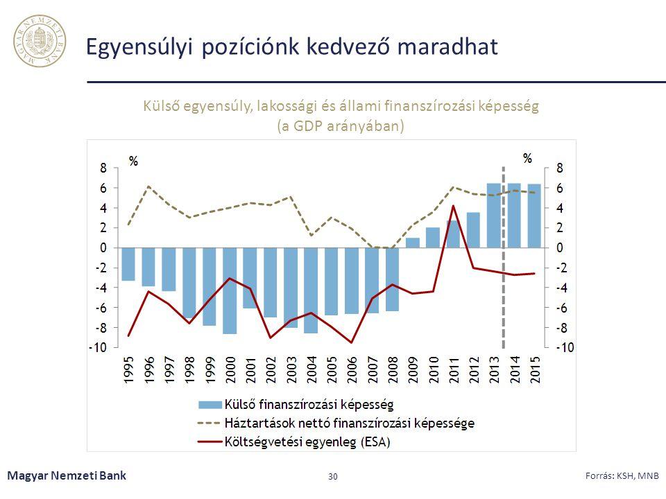 Egyensúlyi pozíciónk kedvező maradhat Magyar Nemzeti Bank 30 Forrás: KSH, MNB Külső egyensúly, lakossági és állami finanszírozási képesség (a GDP arán