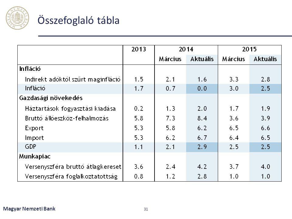 Összefoglaló tábla Magyar Nemzeti Bank 31
