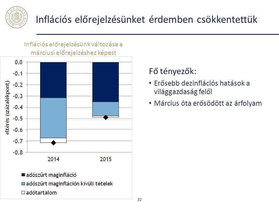 Inflációs előrejelzésünket érdemben csökkentettük Fő tényezők: Erősebb dezinflációs hatások a világgazdaság felől Március óta erősödött az árfolyam 32 Inflációs előrejelzésünk változása a márciusi előrejelzéshez képest