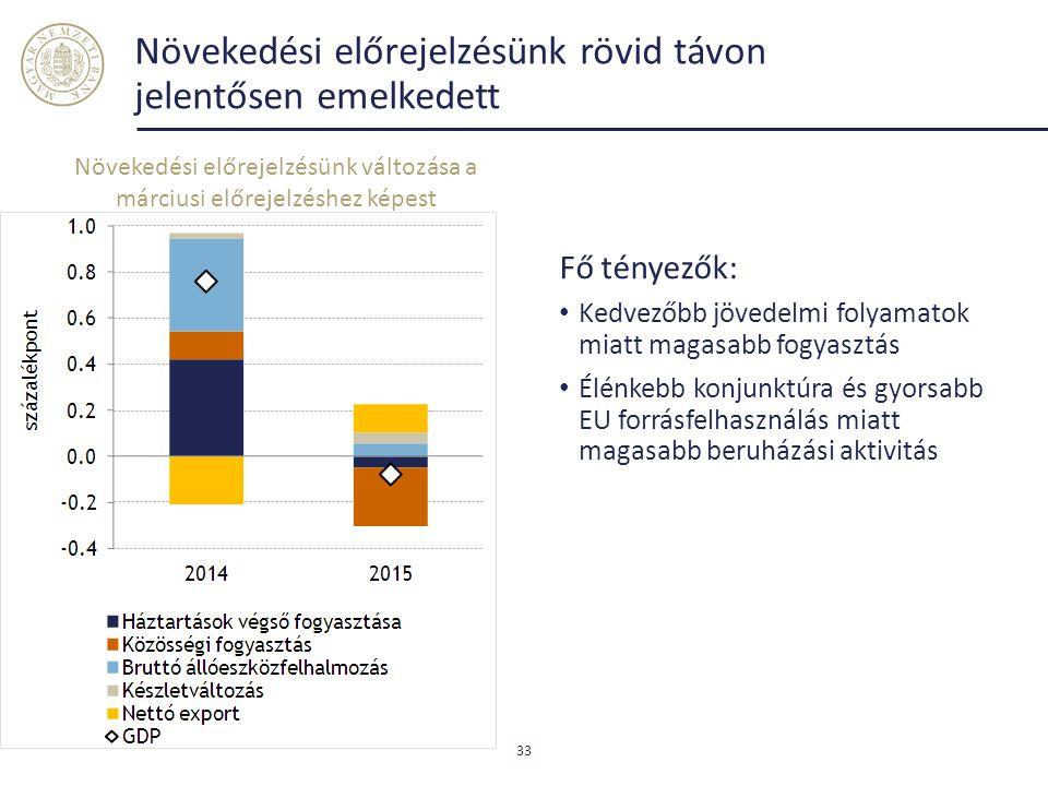 Növekedési előrejelzésünk rövid távon jelentősen emelkedett Fő tényezők: Kedvezőbb jövedelmi folyamatok miatt magasabb fogyasztás Élénkebb konjunktúra és gyorsabb EU forrásfelhasználás miatt magasabb beruházási aktivitás 33 Növekedési előrejelzésünk változása a márciusi előrejelzéshez képest