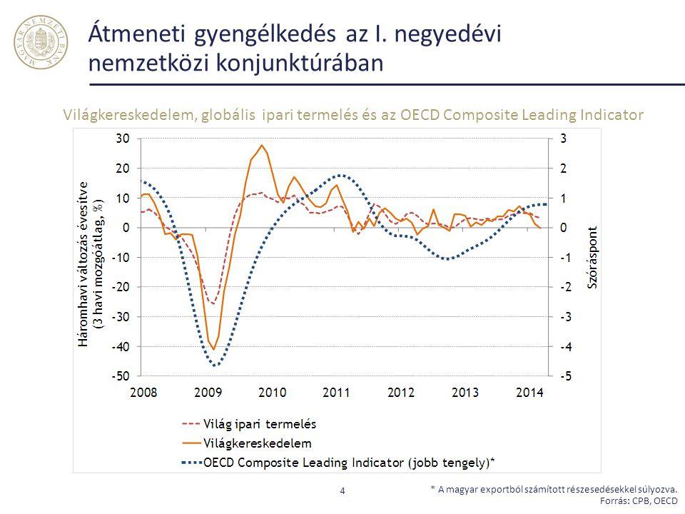 Átmeneti gyengélkedés az I. negyedévi nemzetközi konjunktúrában 4 * A magyar exportból számított részesedésekkel súlyozva. Forrás: CPB, OECD Világkere