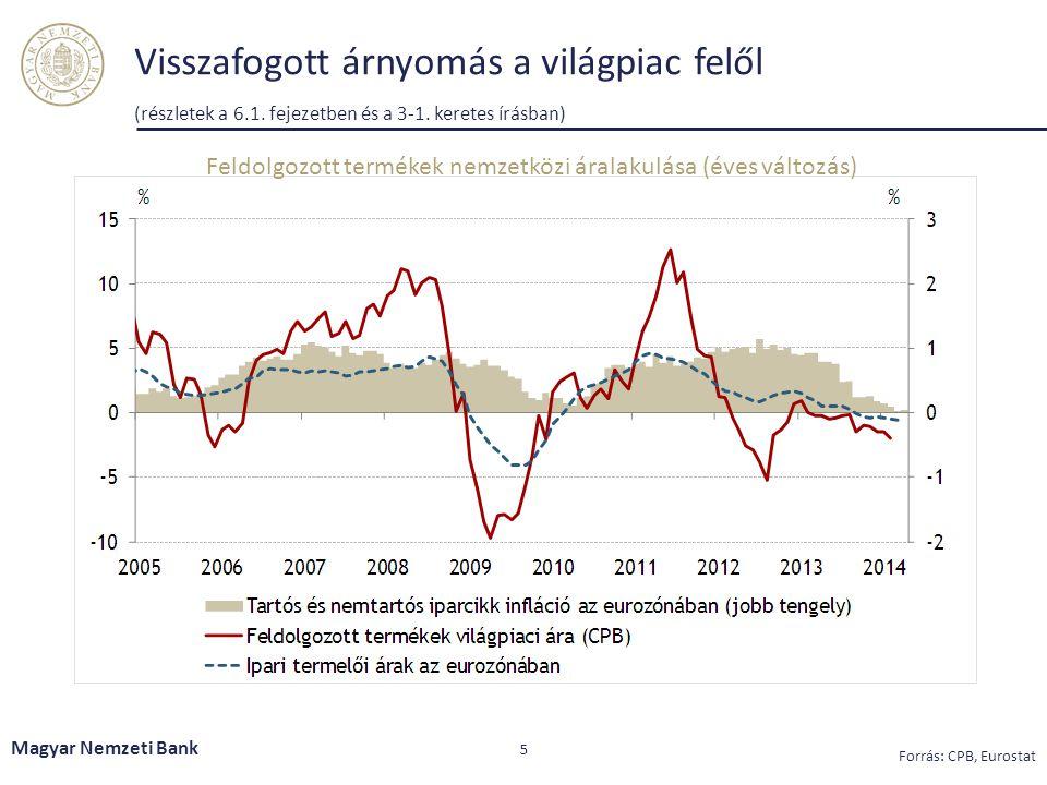 Visszafogott árnyomás a világpiac felől (részletek a 6.1. fejezetben és a 3-1. keretes írásban) Magyar Nemzeti Bank 5 Forrás: CPB, Eurostat Feldolgozo