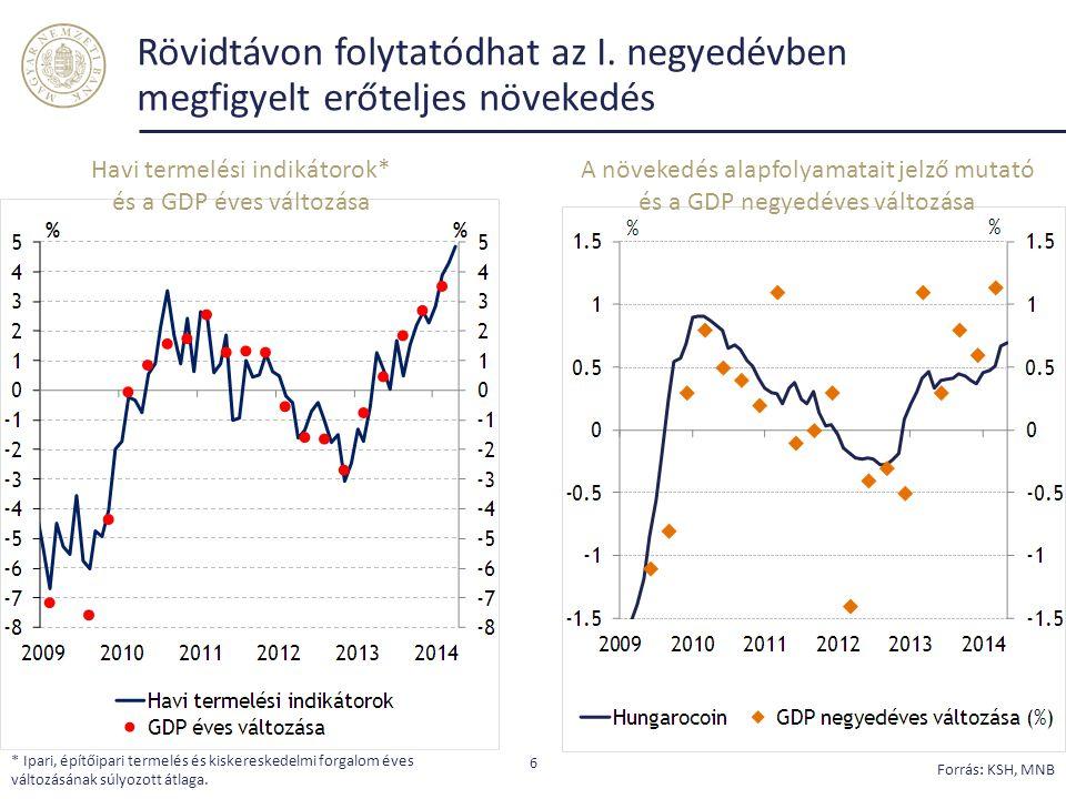 Rövidtávon folytatódhat az I. negyedévben megfigyelt erőteljes növekedés 6 Havi termelési indikátorok* és a GDP éves változása A növekedés alapfolyama