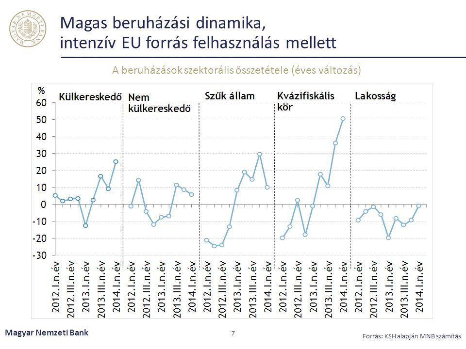 Magas beruházási dinamika, intenzív EU forrás felhasználás mellett Magyar Nemzeti Bank 7 Forrás: KSH alapján MNB számítás A beruházások szektorális összetétele (éves változás)