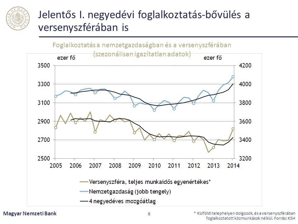 Jelentős I. negyedévi foglalkoztatás-bővülés a versenyszférában is Magyar Nemzeti Bank 8 * Külföldi telephelyen dolgozók, és a versenyszférában foglal