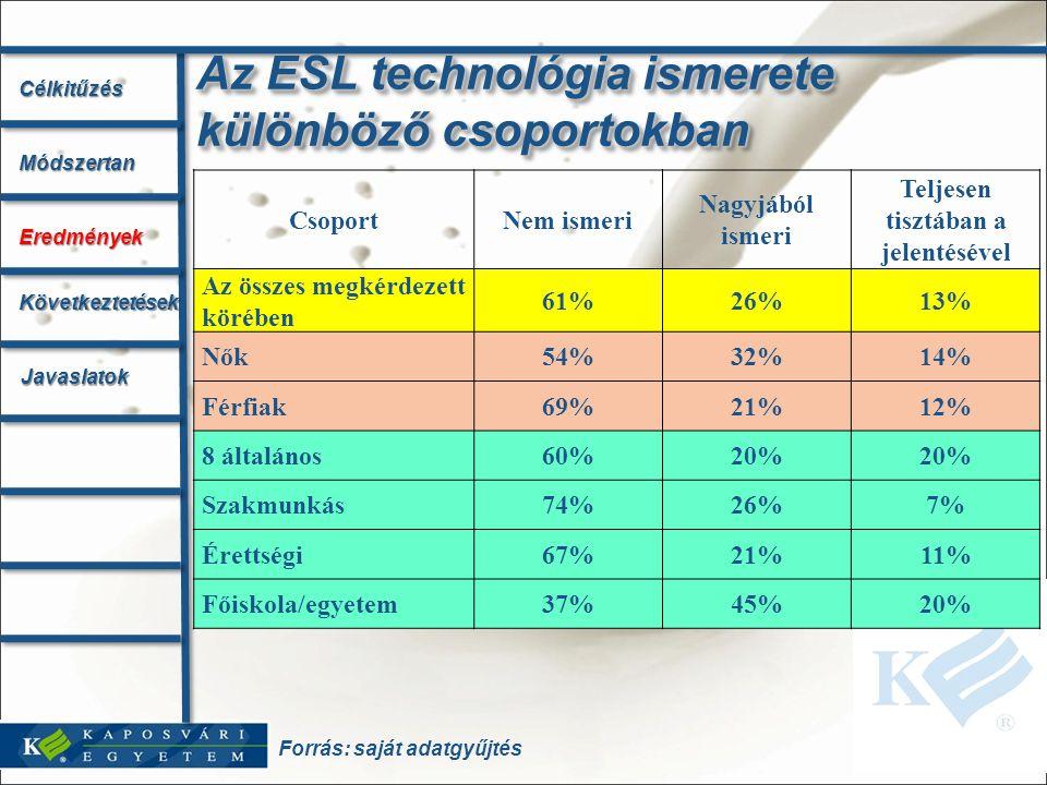 Az ESL technológia ismerete különböző csoportokban CsoportNem ismeri Nagyjából ismeri Teljesen tisztában a jelentésével Az összes megkérdezett körében
