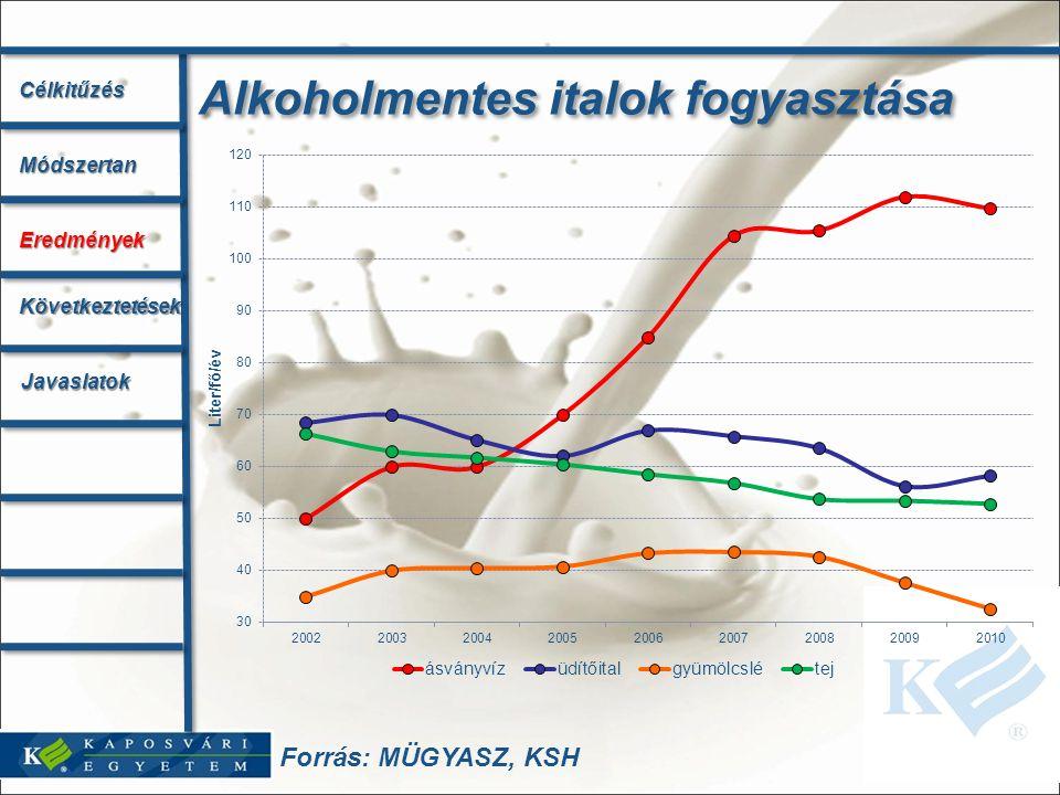 Forrás: MÜGYASZ, KSH Alkoholmentes italok fogyasztása CélkitűzésMódszertan Eredmények Következtetések Javaslatok