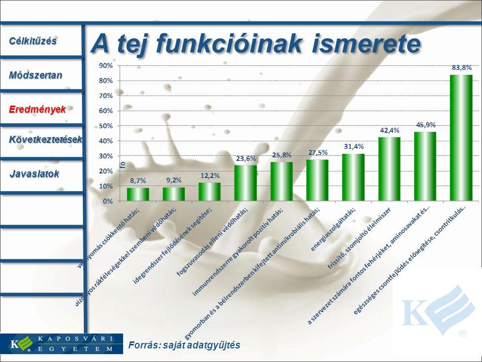 Forrás: saját adatgyűjtés A tej funkcióinak ismerete CélkitűzésMódszertan Eredmények Következtetések Javaslatok fő