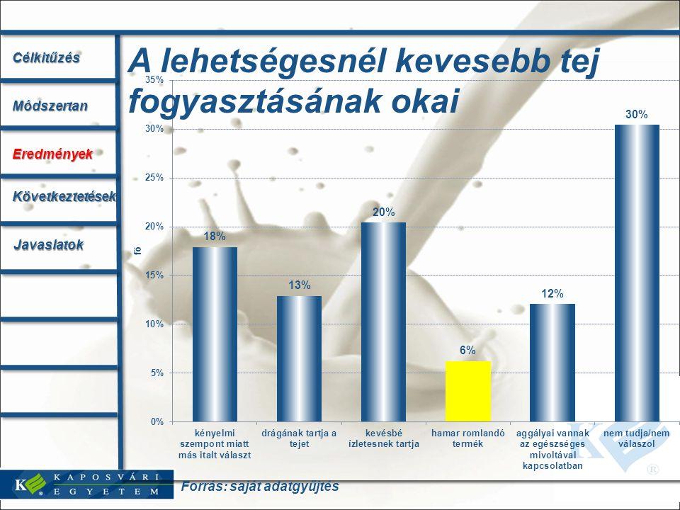 Forrás: saját adatgyűjtés A lehetségesnél kevesebb tej fogyasztásának okaiCélkitűzésMódszertan Eredmények Következtetések Javaslatok
