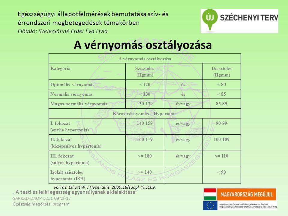 """A vérnyomás osztályozása """"A testi és lelki egészség egyensúlyának a kialakítása SARKAD-DAOP-5.1.1-09-2f-17 Egészség megőrzési program Egészségügyi állapotfelmérések bemutatása szív- és érrendszeri megbetegedések témakörben Előadó: Szelezsánné Erdei Éva Lívia A vérnyomás osztályozása Kategória Szisztolés (Hgmm) Diasztolés (Hgmm) Optimális vérnyomás< 120és< 80 Normális vérnyomás< 130és< 85 Magas-normális vérnyomás130-139és/vagy85-89 Kóros vérnyomás – Hypertonia I."""