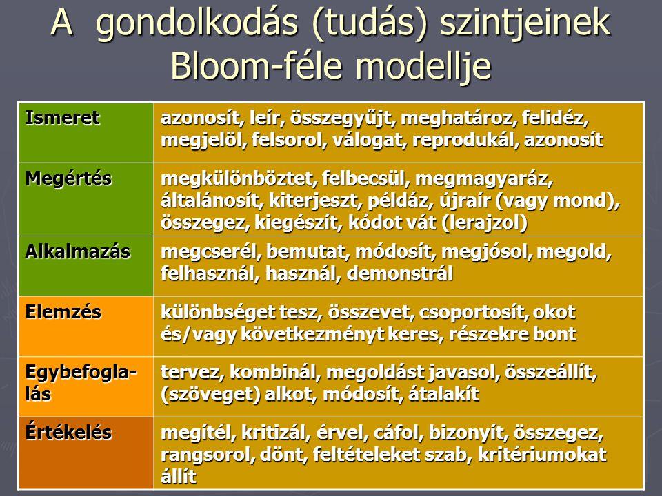 A gondolkodás (tudás) szintjeinek Bloom-féle modellje Ismeret azonosít, leír, összegyűjt, meghatároz, felidéz, megjelöl, felsorol, válogat, reprodukál