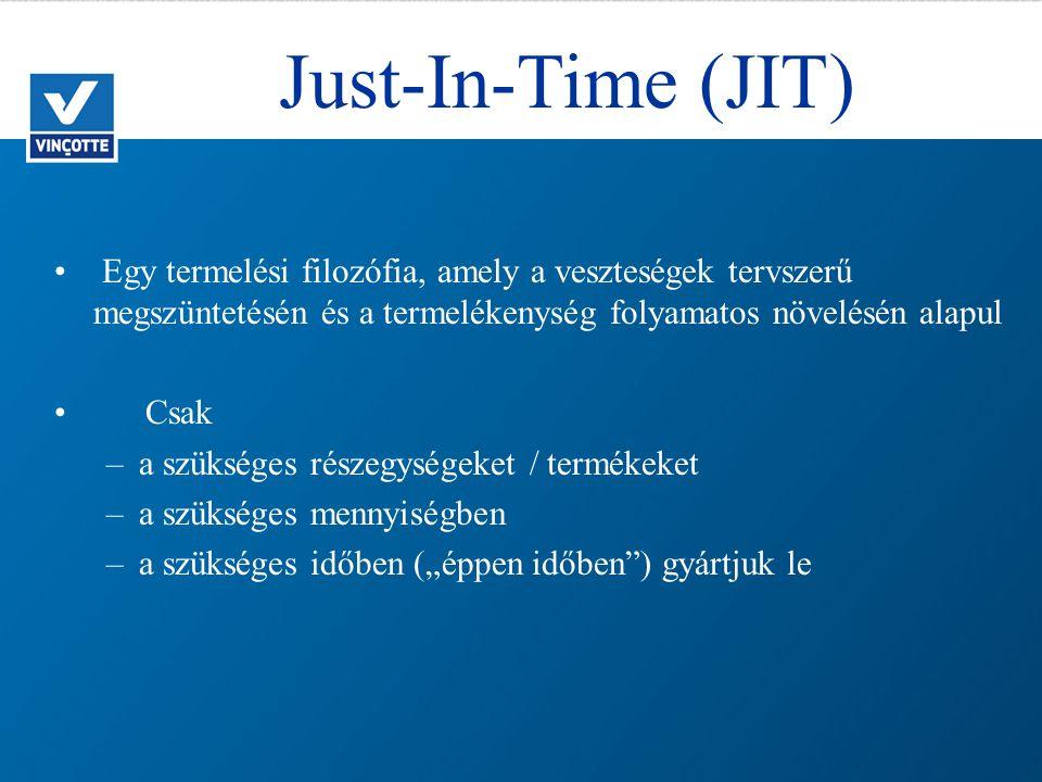 """Just-In-Time (JIT) Egy termelési filozófia, amely a veszteségek tervszerű megszüntetésén és a termelékenység folyamatos növelésén alapul Csak –a szükséges részegységeket / termékeket –a szükséges mennyiségben –a szükséges időben (""""éppen időben ) gyártjuk le"""