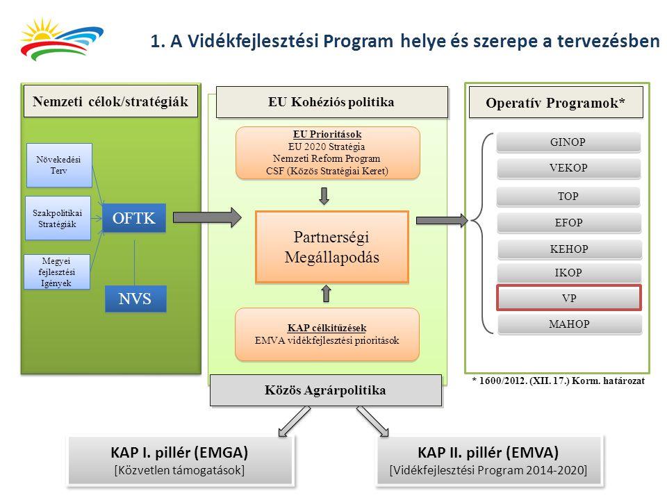 1. A Vidékfejlesztési Program helye és szerepe a tervezésben KAP I. pillér (EMGA) [Közvetlen támogatások] KAP I. pillér (EMGA) [Közvetlen támogatások]