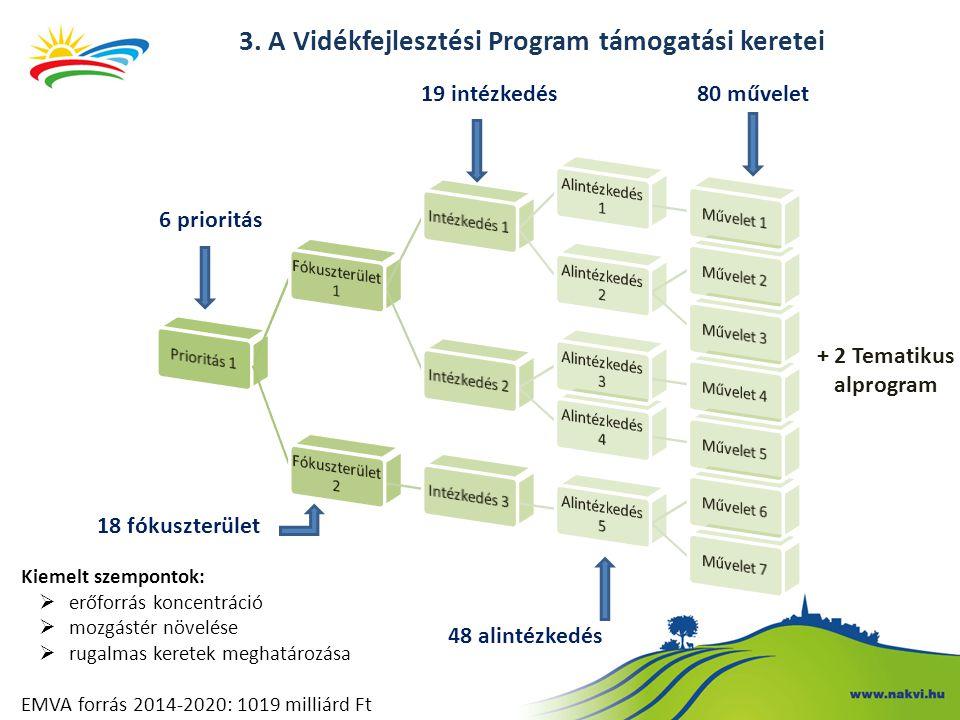 6 prioritás 18 fókuszterület 19 intézkedés 48 alintézkedés 80 művelet + 2 Tematikus alprogram Kiemelt szempontok:  erőforrás koncentráció  mozgástér növelése  rugalmas keretek meghatározása EMVA forrás 2014-2020: 1019 milliárd Ft