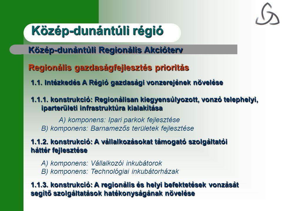 Közép-dunántúli régió Közép-dunántúli Regionális Akcióterv Regionális gazdaságfejlesztés prioritás 1.1.