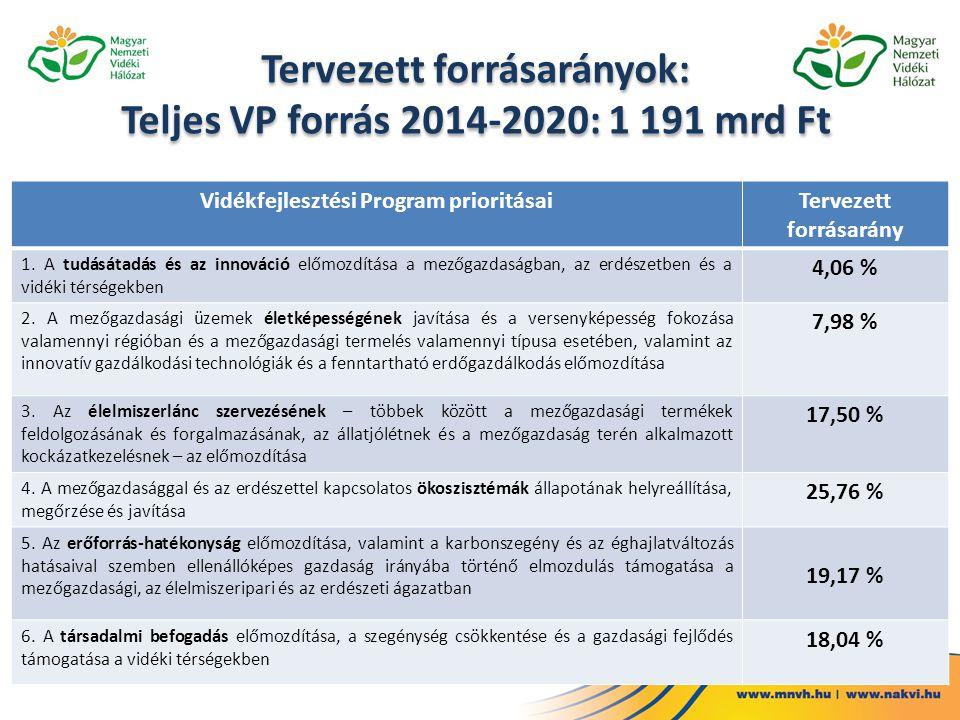Tervezett forrásarányok: Teljes VP forrás 2014-2020: 1 191 mrd Ft Vidékfejlesztési Program prioritásaiTervezett forrásarány 1. A tudásátadás és az inn