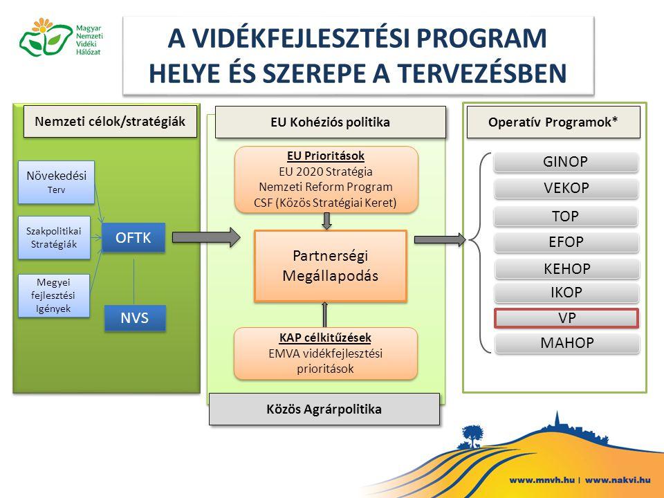 2014-2020-as pénzügyi keretről szóló megállapodás főbb számai (Mrd euró) 2007-20132014-2020Változás Változás (%) EU teljes költségvetése994960-3497 KAP költségvetés421373-4889 Közvetlen támogatások (és piaci intézkedések) 319278-4187 Vidékfejlesztés9885-1387 Magyarországra jutó KAP támogatás 10,412,31,9118 Magyarország részesedése a KAP támogatásokból (%) 2,363,190,83135 Magyarország közvetlen támogatási allokációja 6,68,82,3135 Magyarország vidékfejlesztési allokációja 3,93,5-0,489 Forr á s: Az AKI Agr á rpolitikai Kutat á sok Oszt á ly á n k é sz ü lt sz á m í t á sok az MFF meg á llapod á s alapj á n