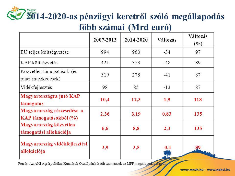 2014-2020-as pénzügyi keretről szóló megállapodás főbb számai (Mrd euró) 2007-20132014-2020Változás Változás (%) EU teljes költségvetése994960-3497 KA