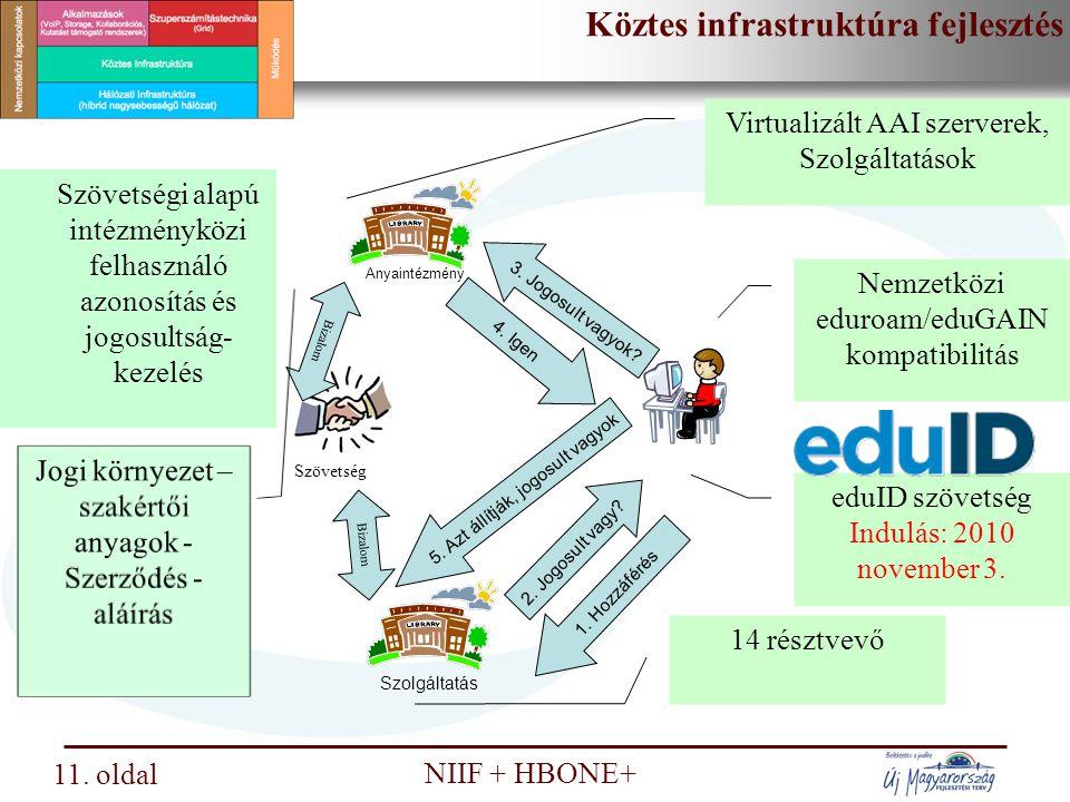 Nemzeti Információs Infrastruktúra Fejlesztési Intézet NIIF + HBONE+ Szuperszámítástechnikai fejlesztés 12.