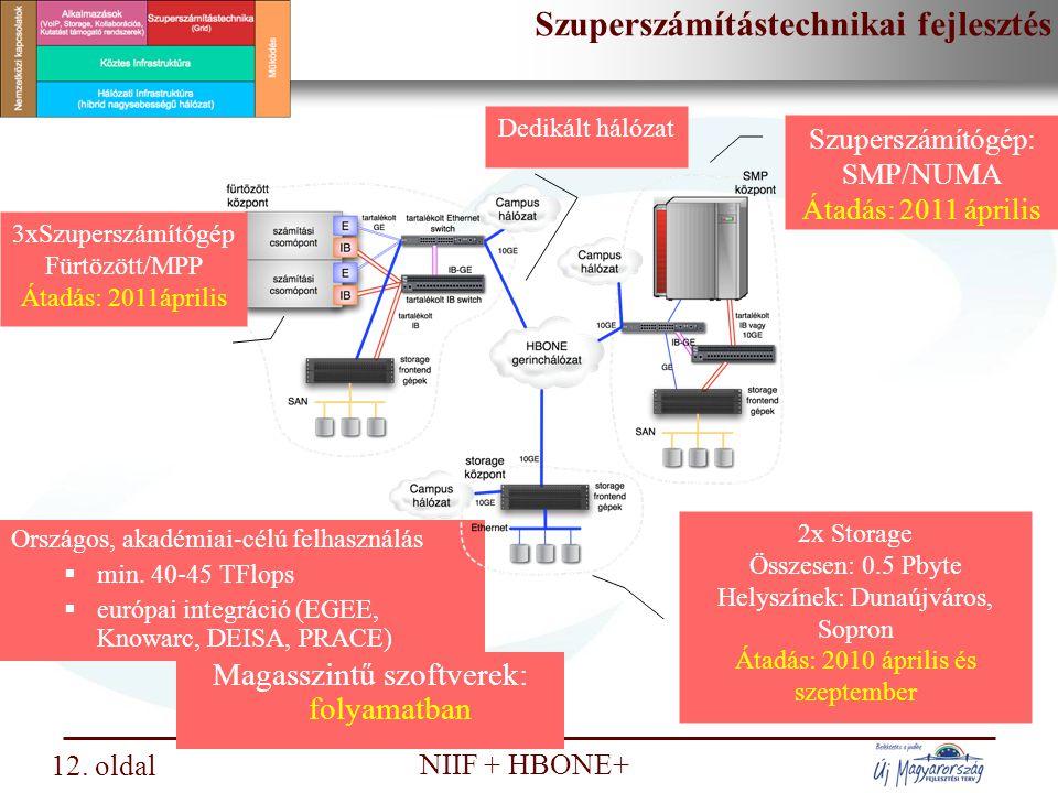 Nemzeti Információs Infrastruktúra Fejlesztési Intézet NIIF + HBONE+ Kollaborációs infrastruktúra fejlesztés 13.