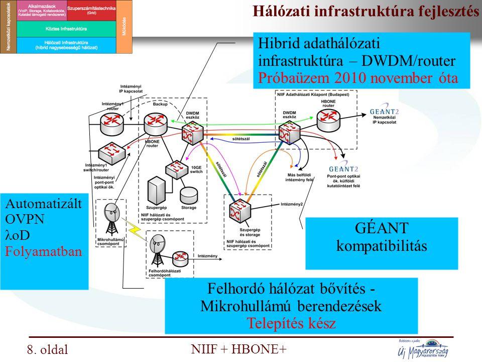 Nemzeti Információs Infrastruktúra Fejlesztési Intézet NIIF + HBONE+ 9 HBONE+ DF gerinc