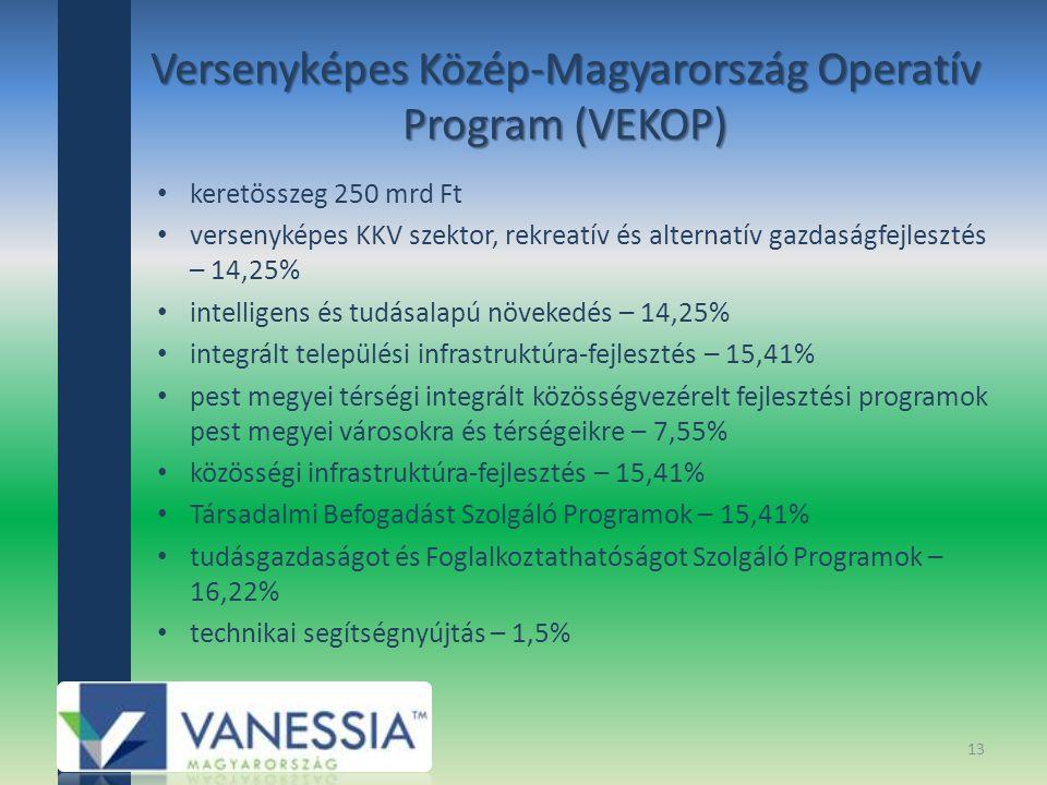 Versenyképes Közép-Magyarország Operatív Program (VEKOP) keretösszeg 250 mrd Ft versenyképes KKV szektor, rekreatív és alternatív gazdaságfejlesztés – 14,25% intelligens és tudásalapú növekedés – 14,25% integrált települési infrastruktúra-fejlesztés – 15,41% pest megyei térségi integrált közösségvezérelt fejlesztési programok pest megyei városokra és térségeikre – 7,55% közösségi infrastruktúra-fejlesztés – 15,41% Társadalmi Befogadást Szolgáló Programok – 15,41% tudásgazdaságot és Foglalkoztathatóságot Szolgáló Programok – 16,22% technikai segítségnyújtás – 1,5% 13