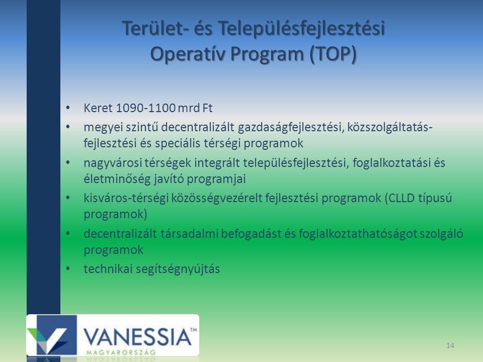 Terület- és Településfejlesztési Operatív Program (TOP) Keret 1090-1100 mrd Ft megyei szintű decentralizált gazdaságfejlesztési, közszolgáltatás- fejlesztési és speciális térségi programok nagyvárosi térségek integrált településfejlesztési, foglalkoztatási és életminőség javító programjai kisváros-térségi közösségvezérelt fejlesztési programok (CLLD típusú programok) decentralizált társadalmi befogadást és foglalkoztathatóságot szolgáló programok technikai segítségnyújtás 14