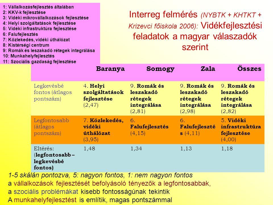 Interreg felmérés (NYBTK + KHTKT + Krizevci főiskola 2006): Vidékfejlesztési feladatok a magyar válaszadók szerint BaranyaSomogyZalaÖsszes Legkevésbé