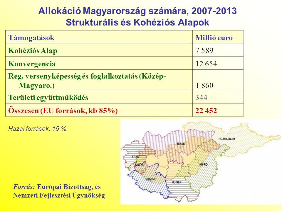 Allokáció Magyarország számára, 2007-2013 Strukturális és Kohéziós Alapok TámogatásokMillió euro Kohéziós Alap7 589 Konvergencia12 654 Reg. versenykép