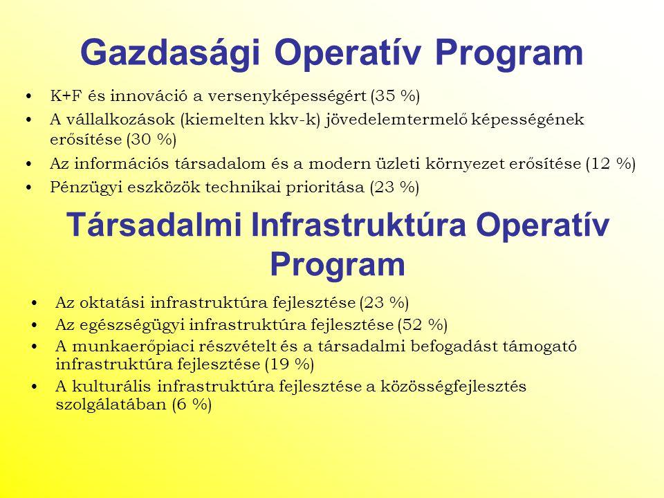 Gazdasági Operatív Program K+F és innováció a versenyképességért (35 %) A vállalkozások (kiemelten kkv-k) jövedelemtermelő képességének erősítése (30