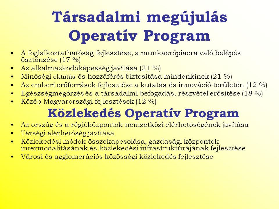 Társadalmi megújulás Operatív Program A foglalkoztathatóság fejlesztése, a munkaerőpiacra való belépés ösztönzése (17 %) Az alkalmazkodóképesség javít