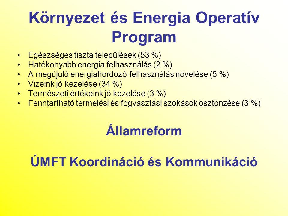 Környezet és Energia Operatív Program Egészséges tiszta települések (53 %) Hatékonyabb energia felhasználás (2 %) A megújuló energiahordozó-felhasznál
