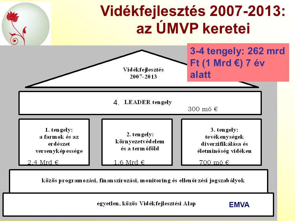 Vidékfejlesztés 2007-2013: az ÚMVP keretei EMVA 4. 3-4 tengely: 262 mrd Ft (1 Mrd €) 7 év alatt 2,4 Mrd €1,6 Mrd €700 mó € 300 mó €
